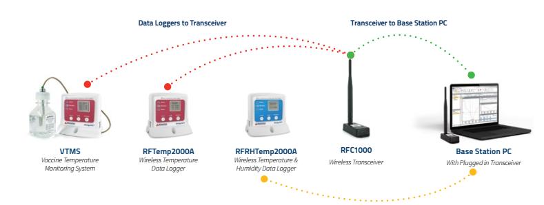 Datalogger thu phát tín hiệu không dây (Wireless)